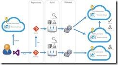 Azure Release Management