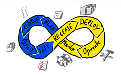 DevOps, cycle, plan, code, build, test, release, deploy, operate, monitor, mobile, insights, agile