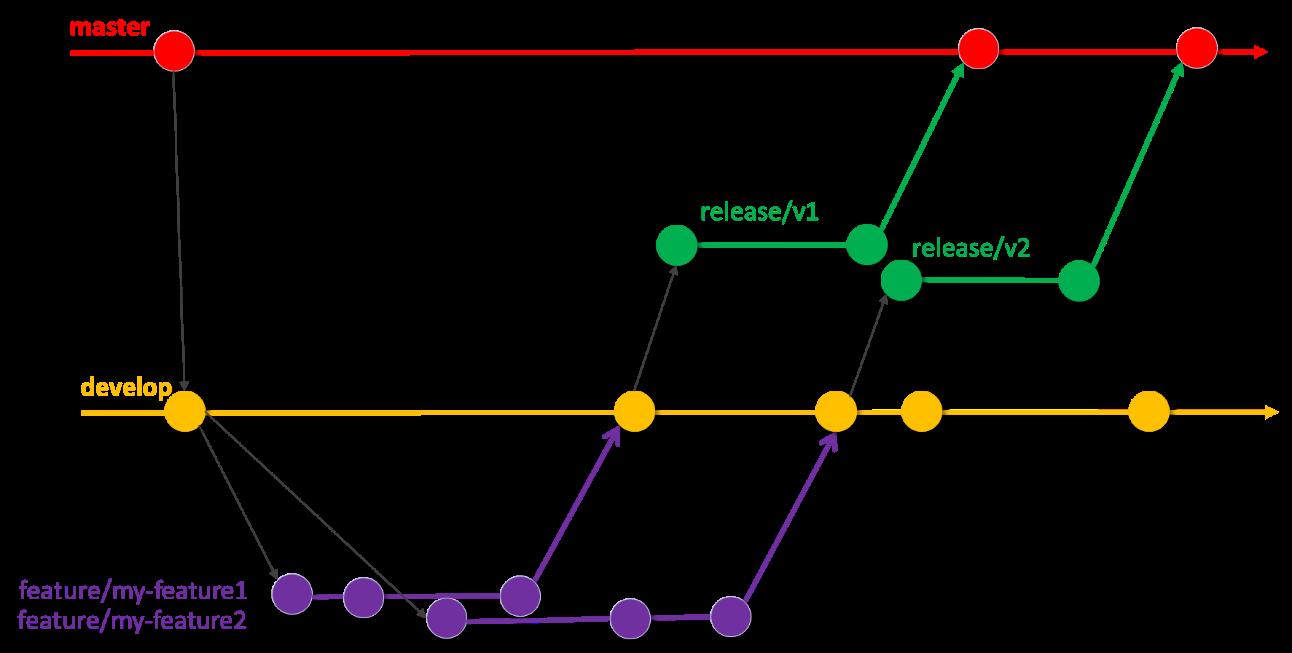 Simple minimal branching strategy