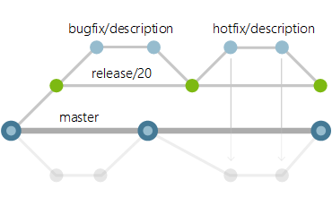 Git Branching Guidance for DevOps Teams – writeabout net